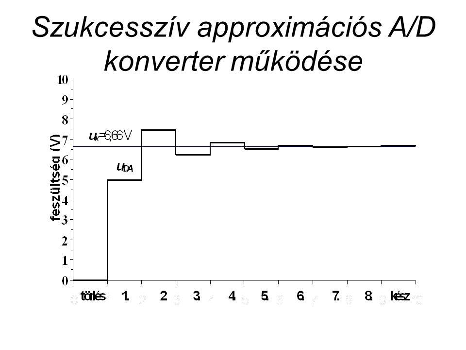 Szukcesszív approximációs A/D konverter működése