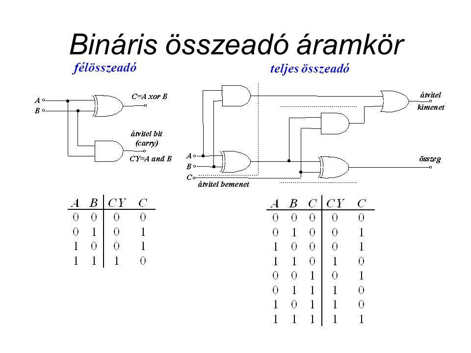 Bináris összeadó áramkör