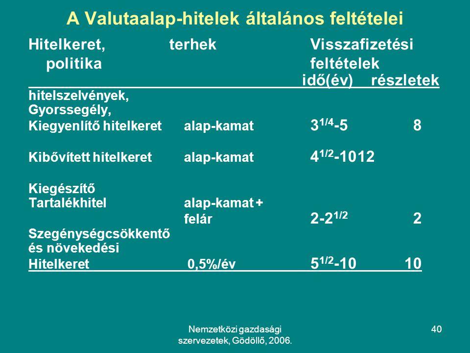 A Valutaalap-hitelek általános feltételei