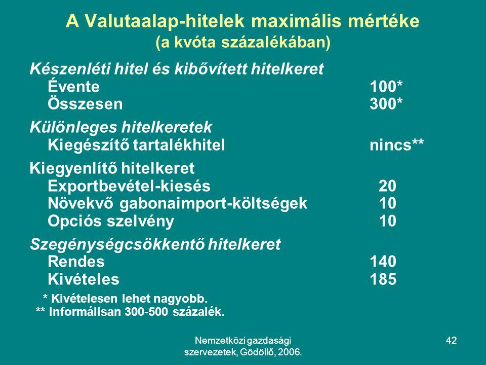 A Valutaalap-hitelek maximális mértéke (a kvóta százalékában)