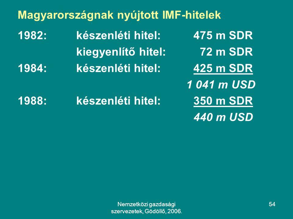 Magyarországnak nyújtott IMF-hitelek