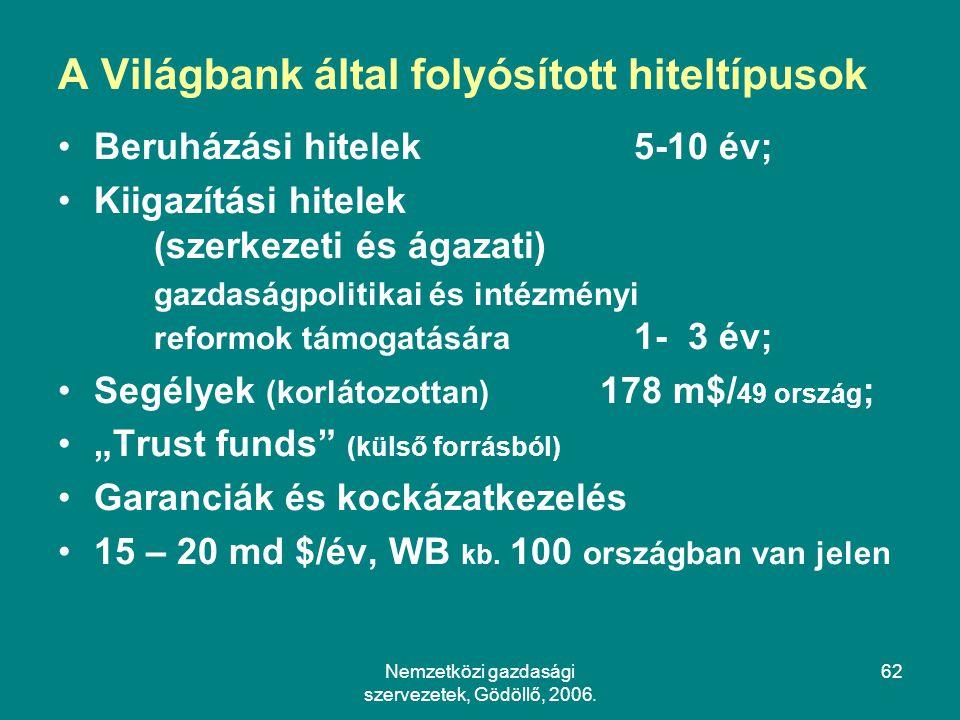 A Világbank által folyósított hiteltípusok