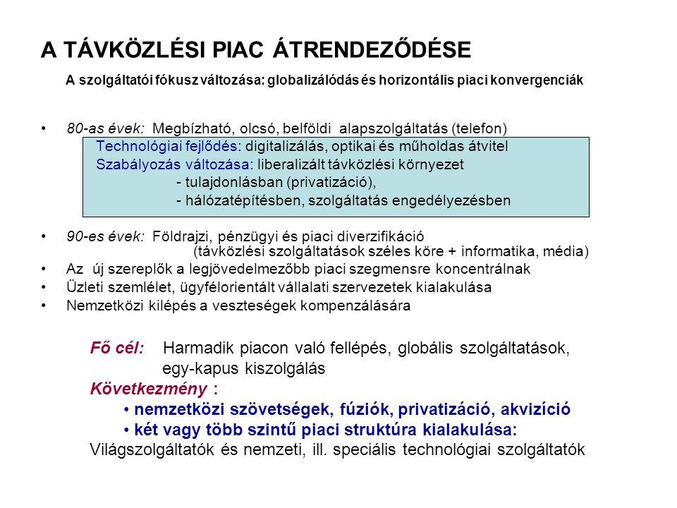 A TÁVKÖZLÉSI PIAC ÁTRENDEZŐDÉSE A szolgáltatói fókusz változása: globalizálódás és horizontális piaci konvergenciák