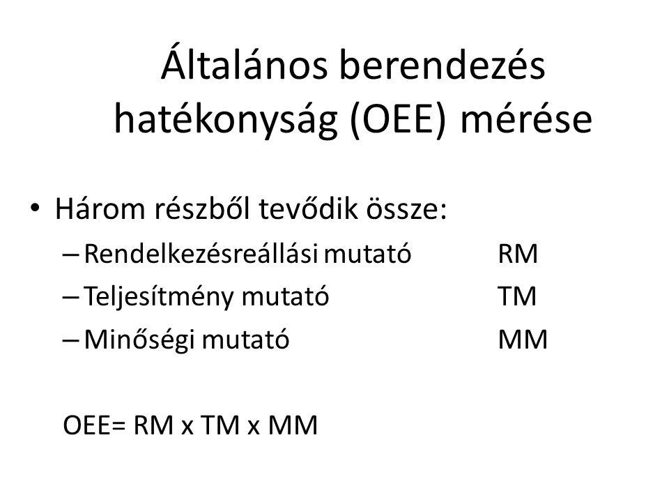 Általános berendezés hatékonyság (OEE) mérése