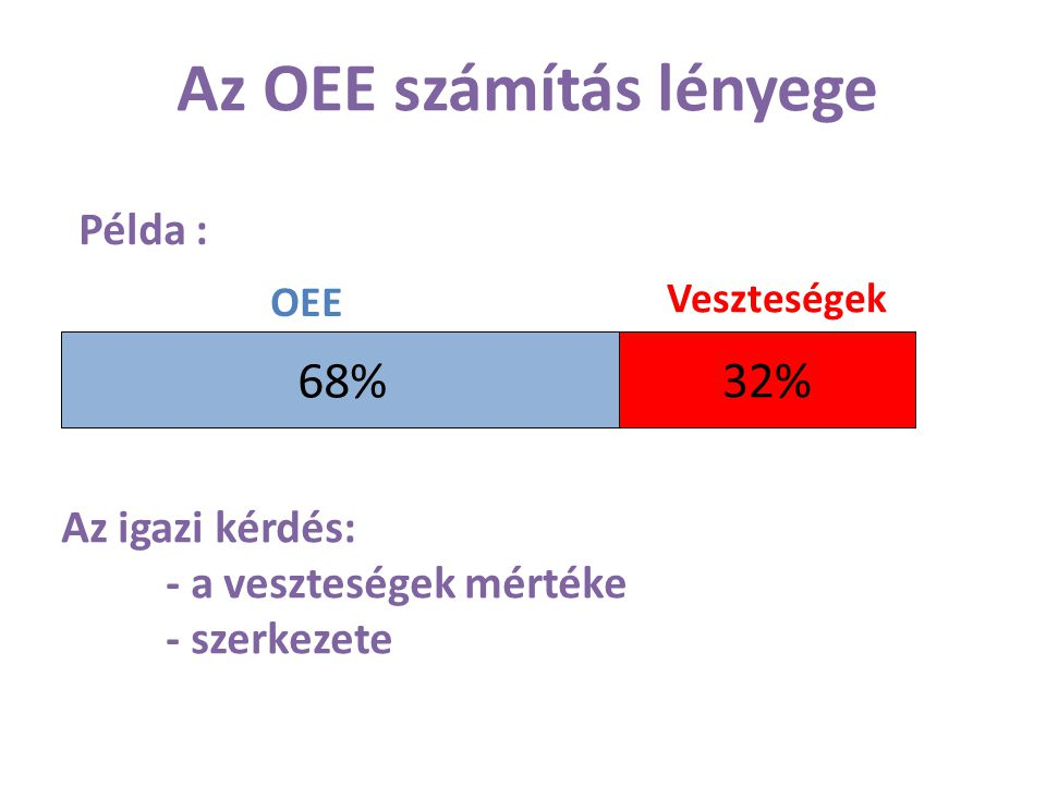 Az OEE számítás lényege