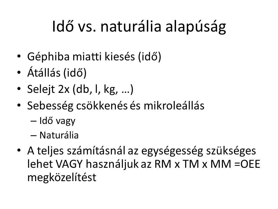 Idő vs. naturália alapúság