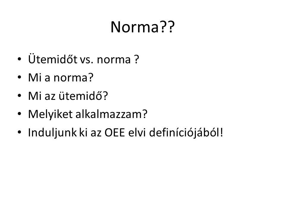 Norma Ütemidőt vs. norma Mi a norma Mi az ütemidő