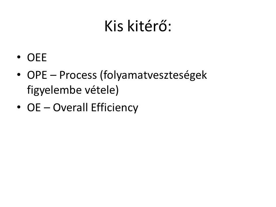 Kis kitérő: OEE OPE – Process (folyamatveszteségek figyelembe vétele)