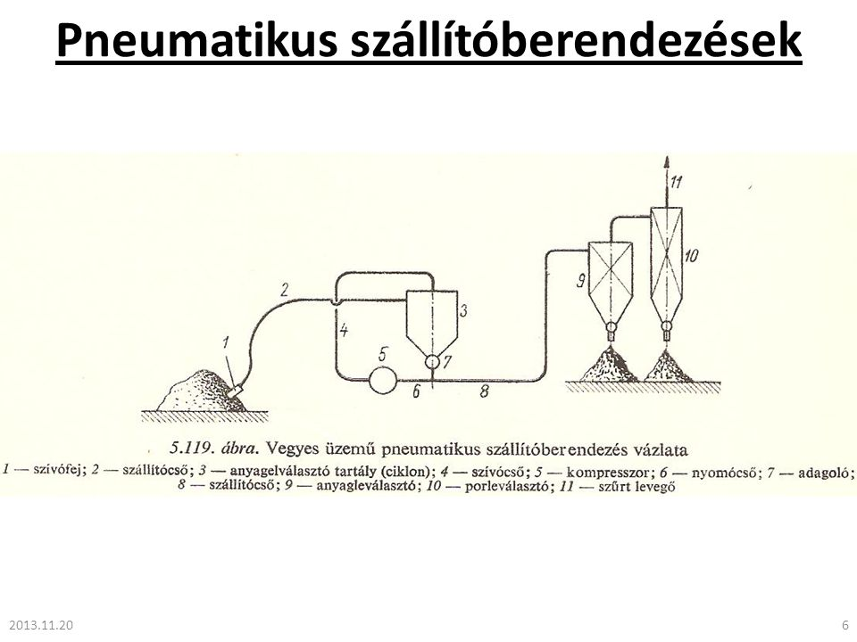 Pneumatikus szállítóberendezések