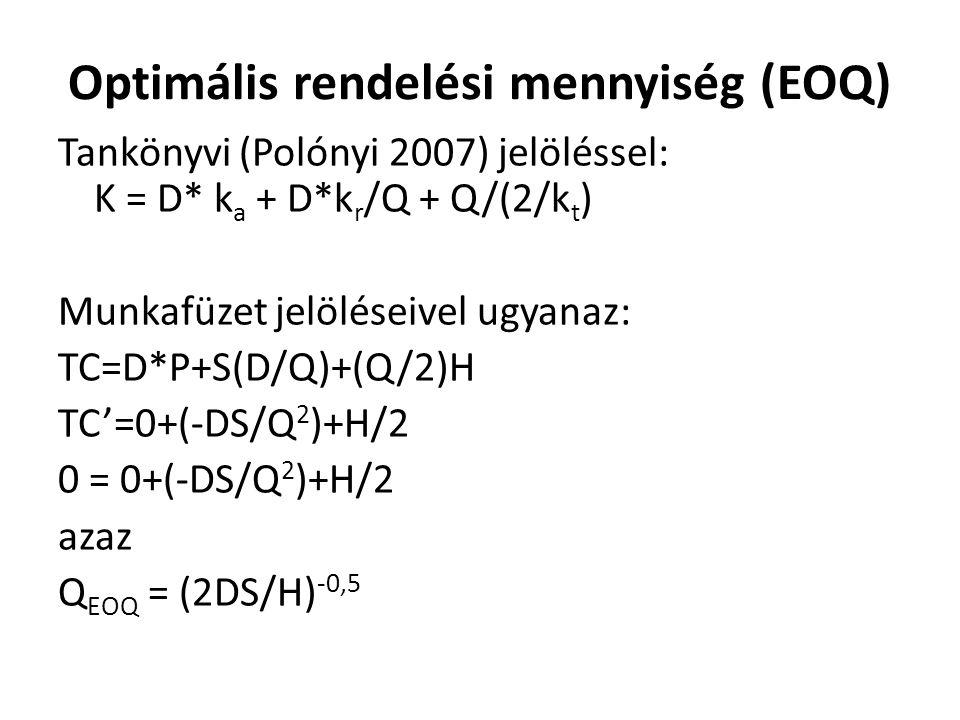 Optimális rendelési mennyiség (EOQ)