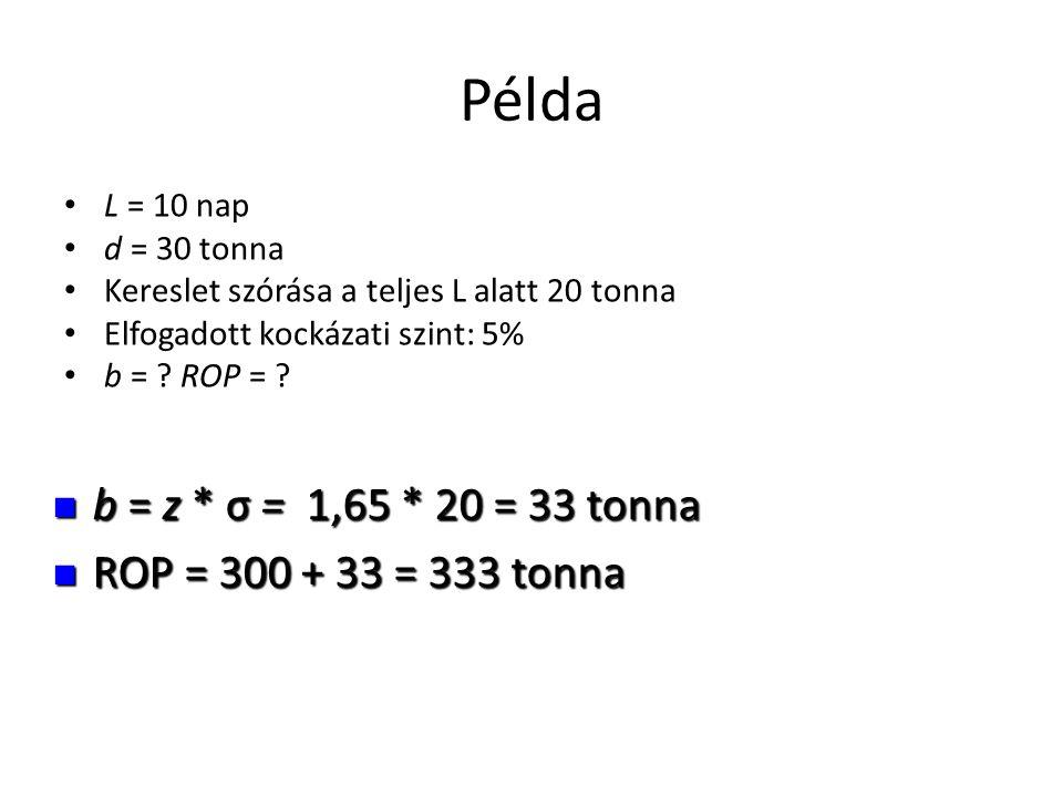 Példa b = z * σ = 1,65 * 20 = 33 tonna ROP = 300 + 33 = 333 tonna