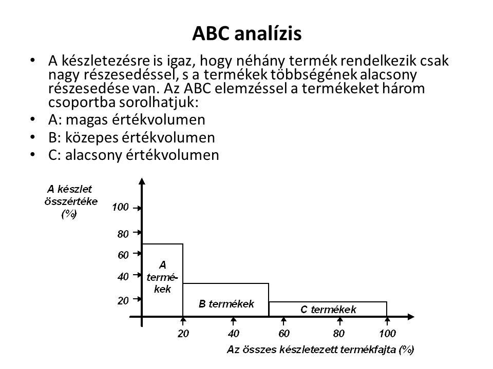 ABC analízis