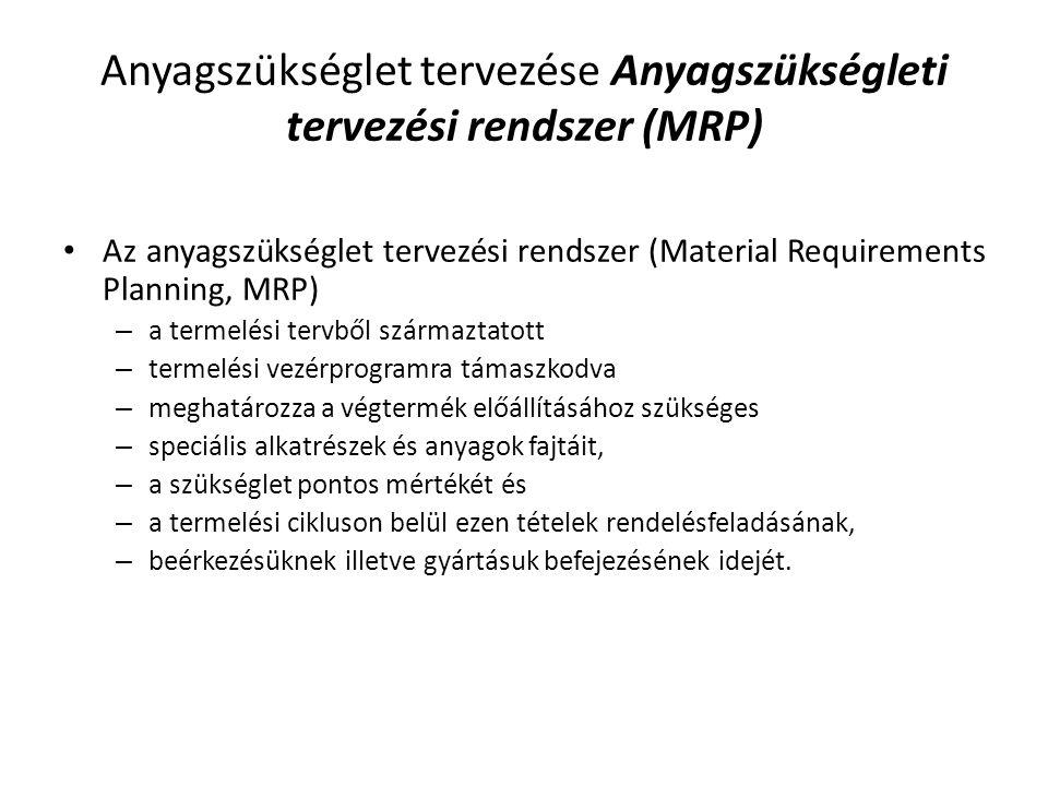 Anyagszükséglet tervezése Anyagszükségleti tervezési rendszer (MRP)