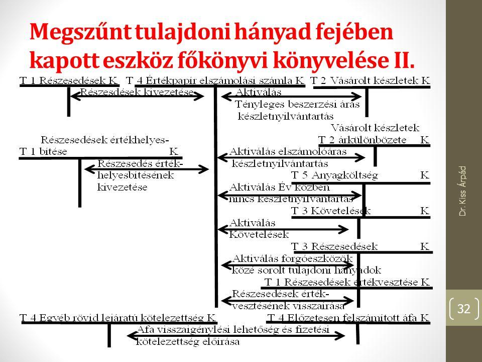 Megszűnt tulajdoni hányad fejében kapott eszköz főkönyvi könyvelése II.
