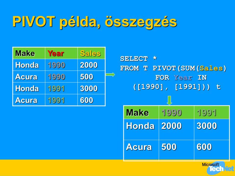 PIVOT példa, összegzés Make 1990 1991 Honda 2000 3000 Acura 500 600