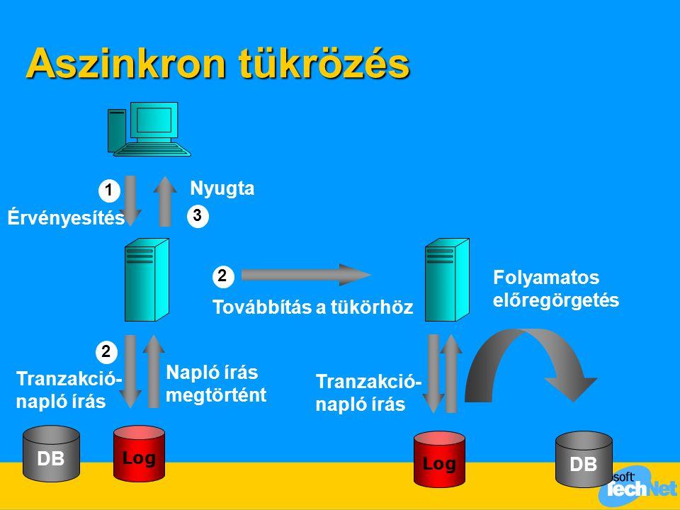 Aszinkron tükrözés Nyugta Érvényesítés Folyamatos előregörgetés