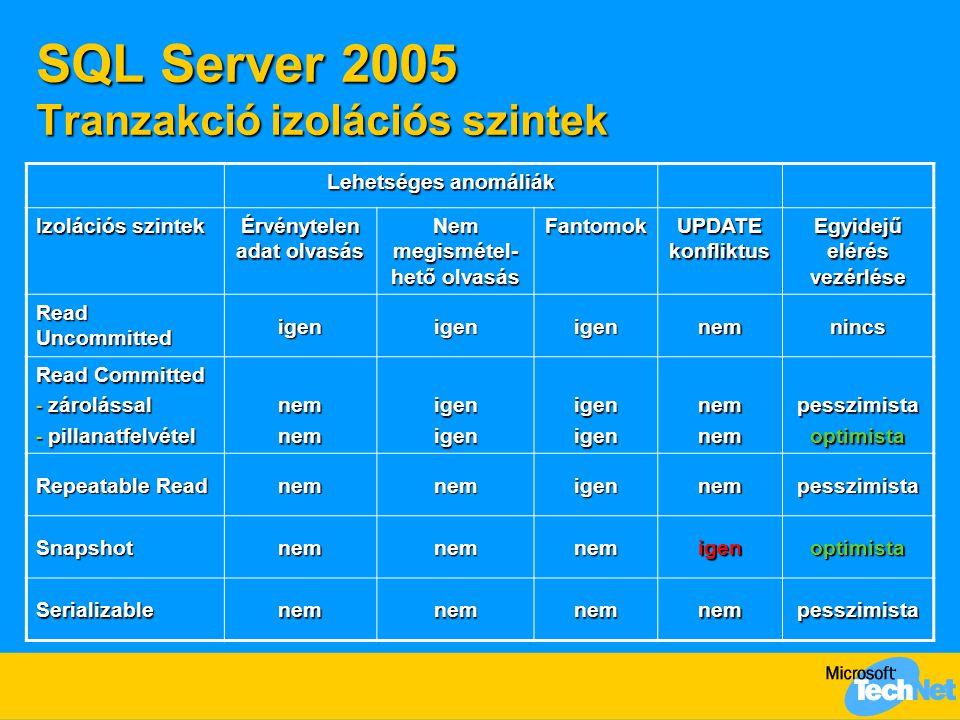 SQL Server 2005 Tranzakció izolációs szintek