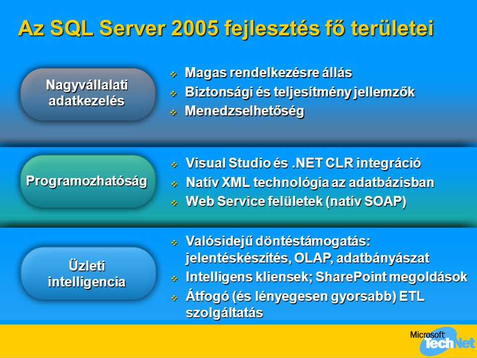 Az SQL Server 2005 fejlesztés fő területei