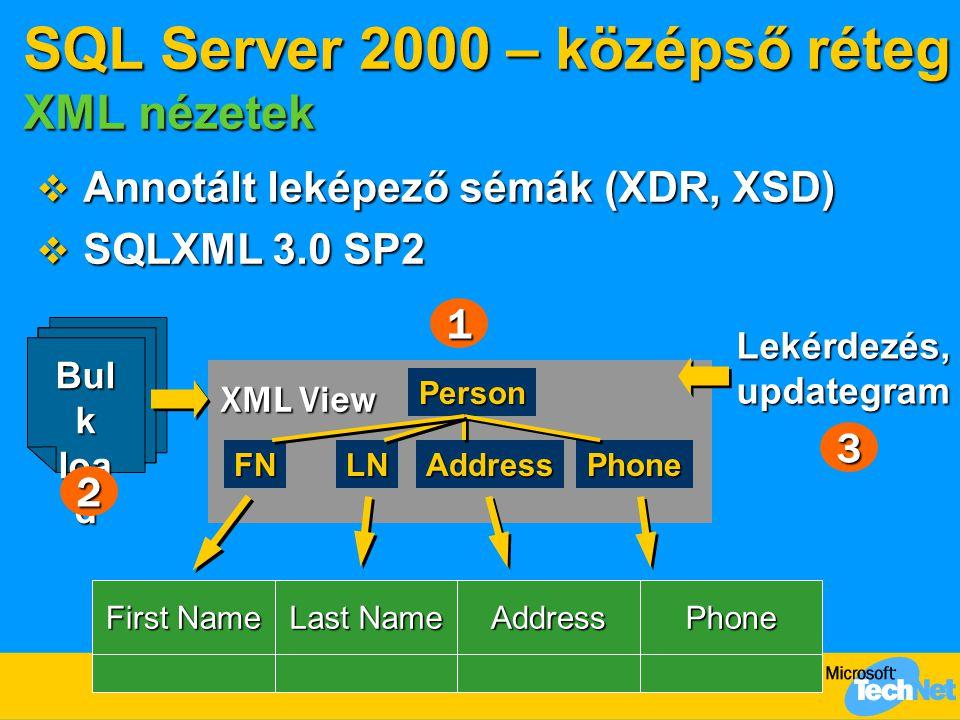 SQL Server 2000 – középső réteg XML nézetek