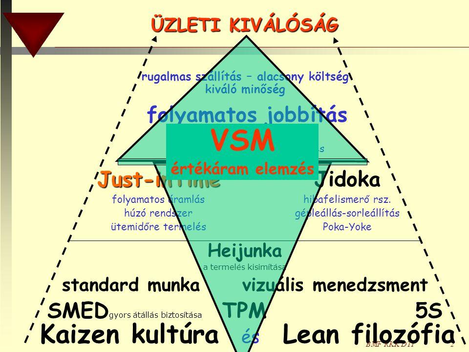 VSM Kaizen kultúra és Lean filozófia folyamatos jobbítás Just-inTime