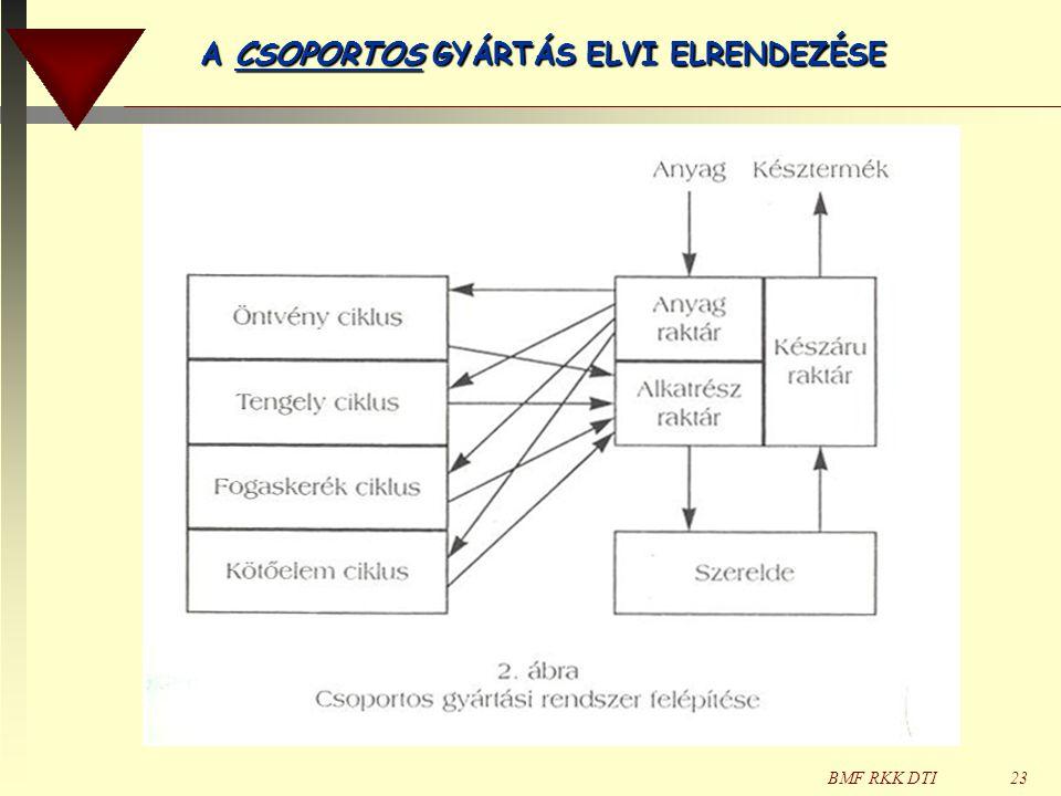 A CSOPORTOS GYÁRTÁS ELVI ELRENDEZÉSE