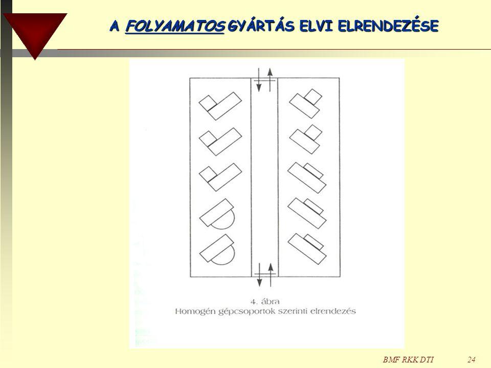 A FOLYAMATOS GYÁRTÁS ELVI ELRENDEZÉSE
