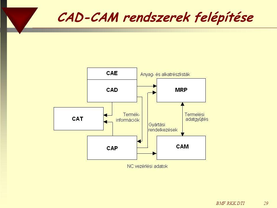 CAD-CAM rendszerek felépítése
