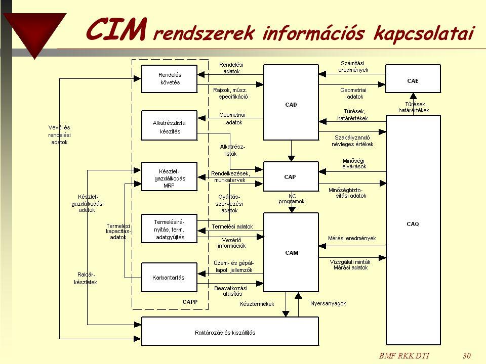 CIM rendszerek információs kapcsolatai