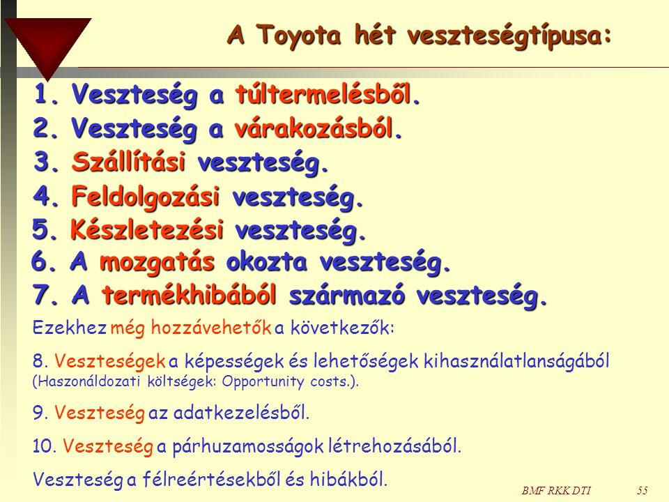 A Toyota hét veszteségtípusa: