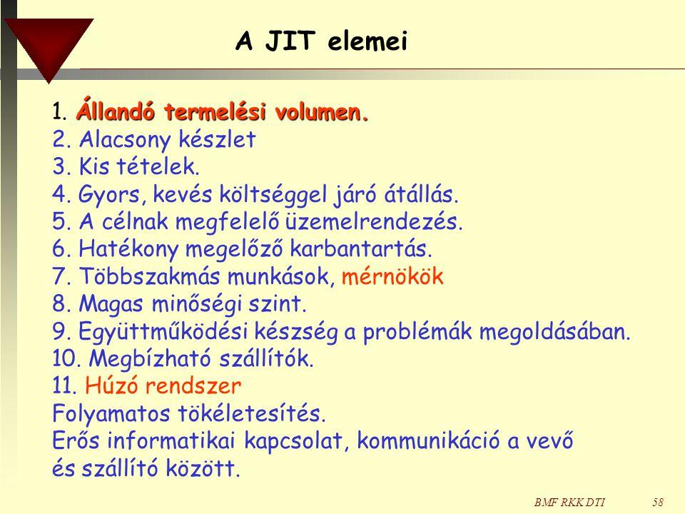 A JIT elemei 1. Állandó termelési volumen. 2. Alacsony készlet