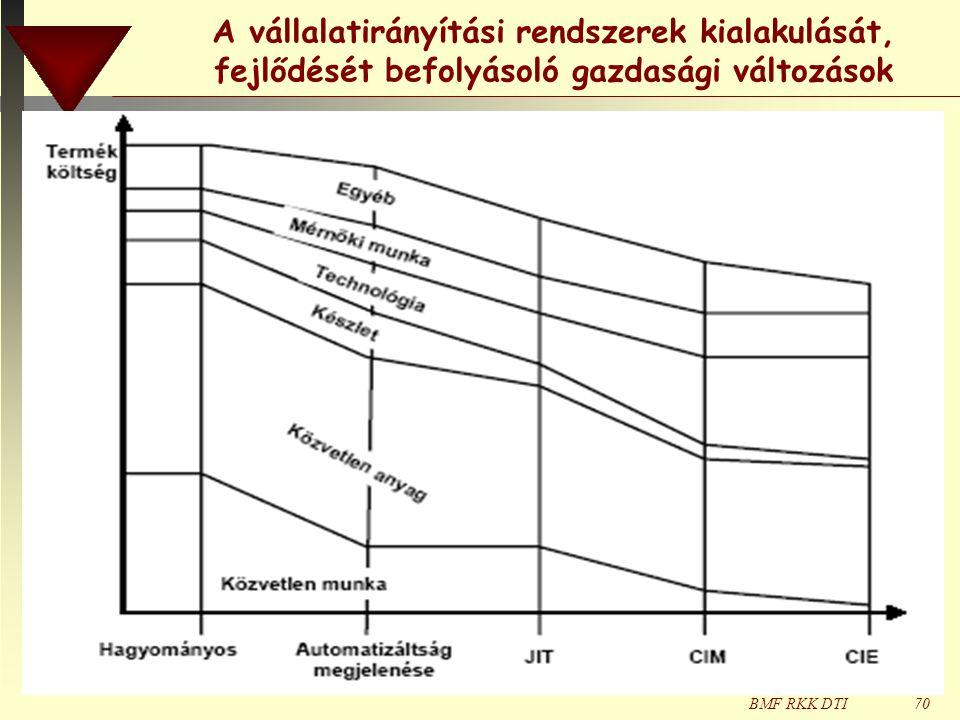 A vállalatirányítási rendszerek kialakulását, fejlődését befolyásoló gazdasági változások