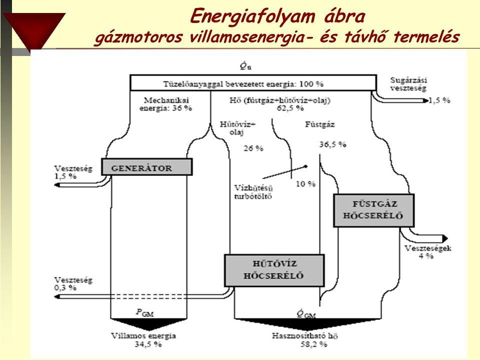 Energiafolyam ábra gázmotoros villamosenergia- és távhő termelés