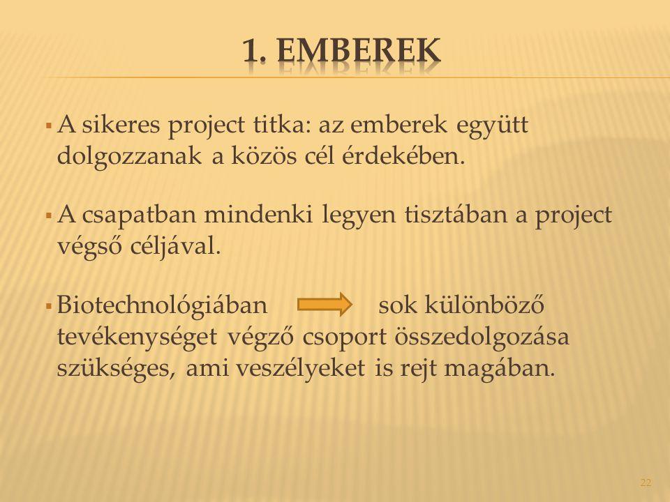 1. Emberek A sikeres project titka: az emberek együtt dolgozzanak a közös cél érdekében.