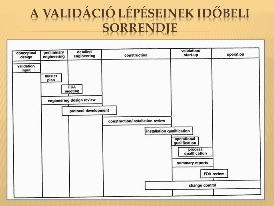 A validáció lépéseinek időbeli sorrendje