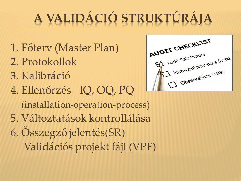 A validáció struktúrája
