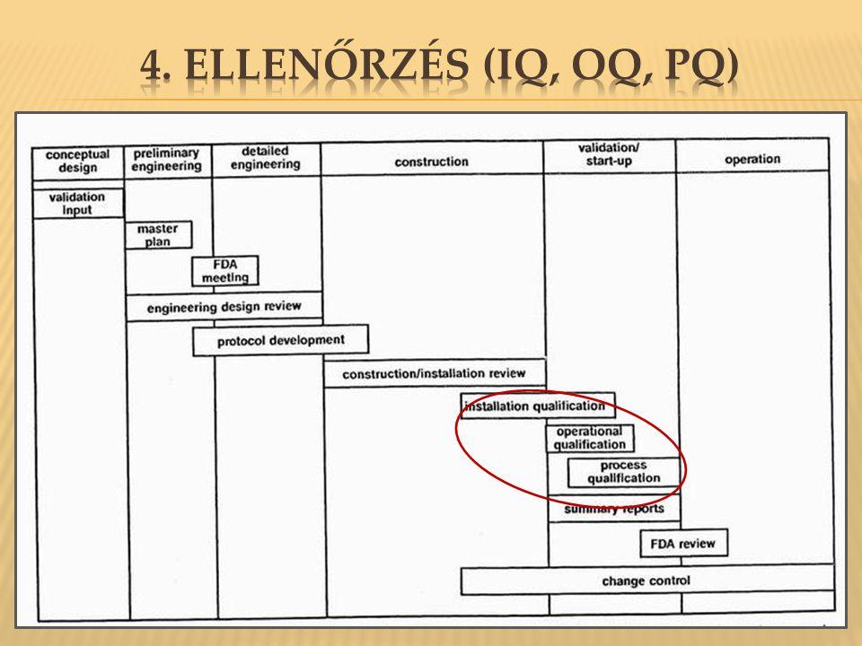 4. Ellenőrzés (IQ, OQ, PQ)