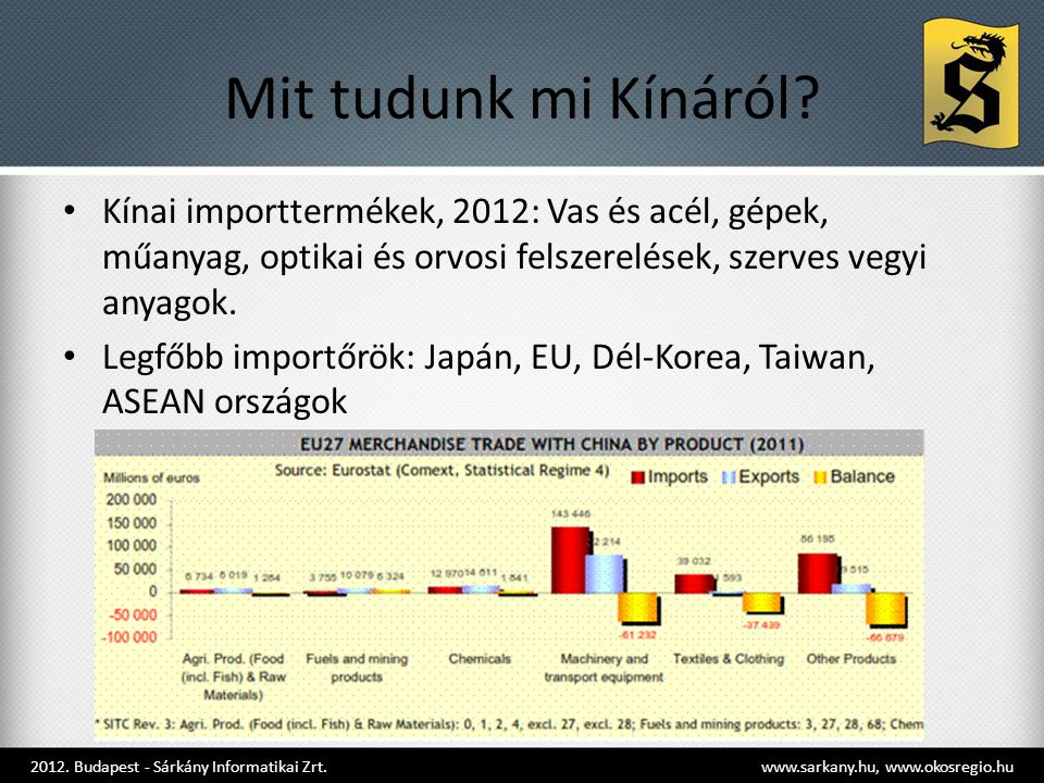 Mit tudunk mi Kínáról Kínai importtermékek, 2012: Vas és acél, gépek, műanyag, optikai és orvosi felszerelések, szerves vegyi anyagok.