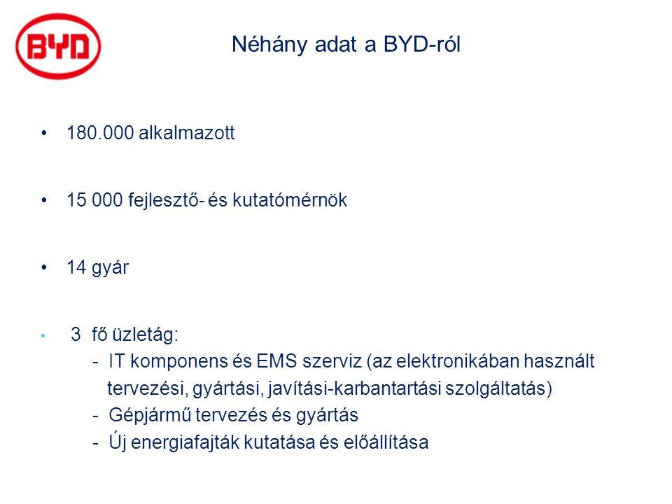 Néhány adat a BYD-ról 180.000 alkalmazott