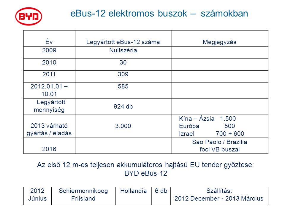 eBus-12 elektromos buszok – számokban
