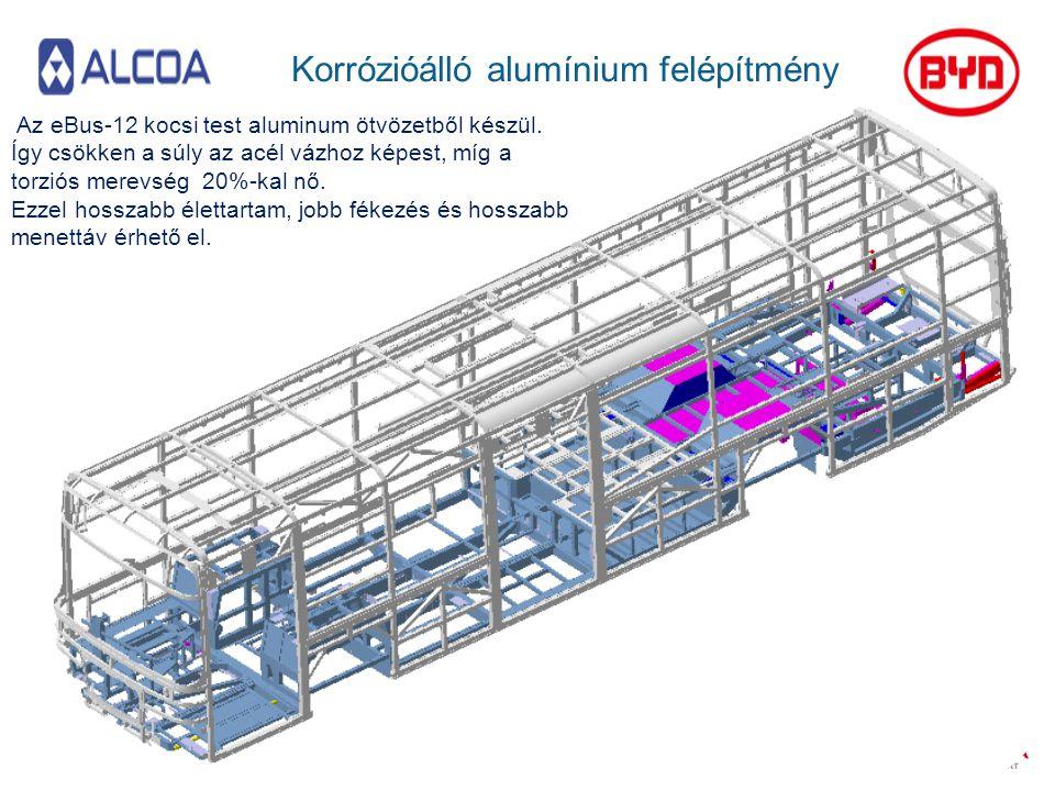 Korrózióálló alumínium felépítmény