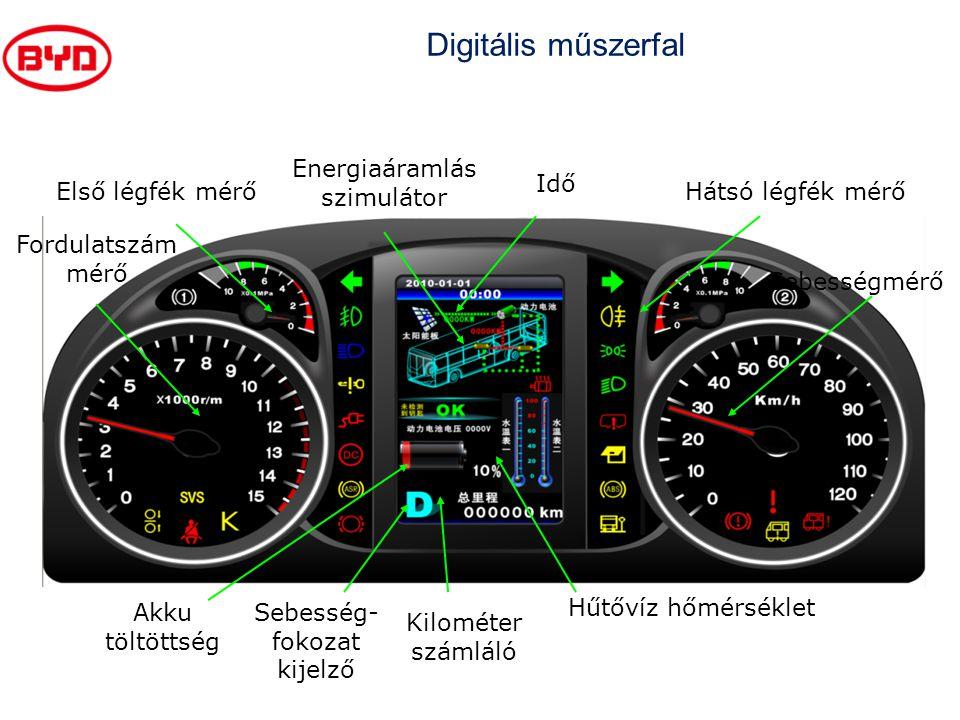 Digitális műszerfal Energiaáramlás szimulátor Idő Első légfék mérő
