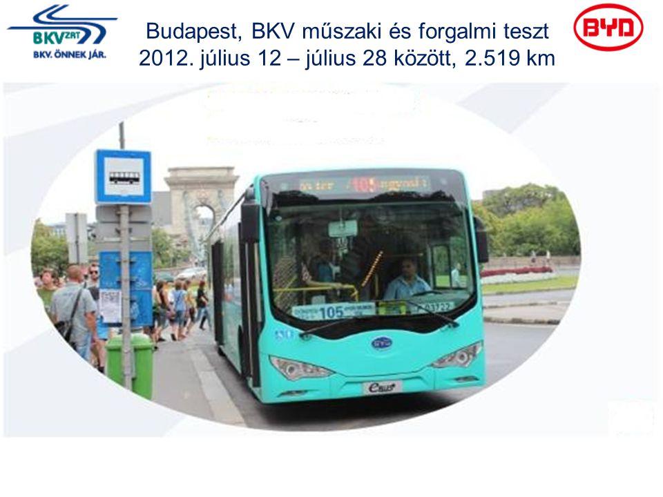 Budapest, BKV műszaki és forgalmi teszt