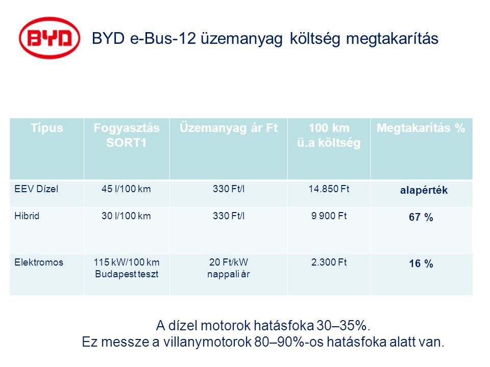BYD e-Bus-12 üzemanyag költség megtakarítás