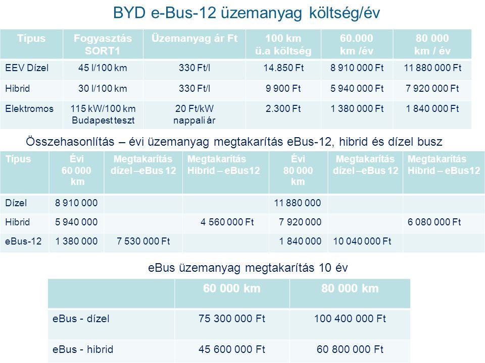 BYD e-Bus-12 üzemanyag költség/év