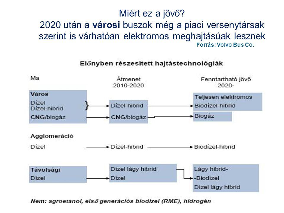 Miért ez a jövő 2020 után a városi buszok még a piaci versenytársak szerint is várhatóan elektromos meghajtásúak lesznek