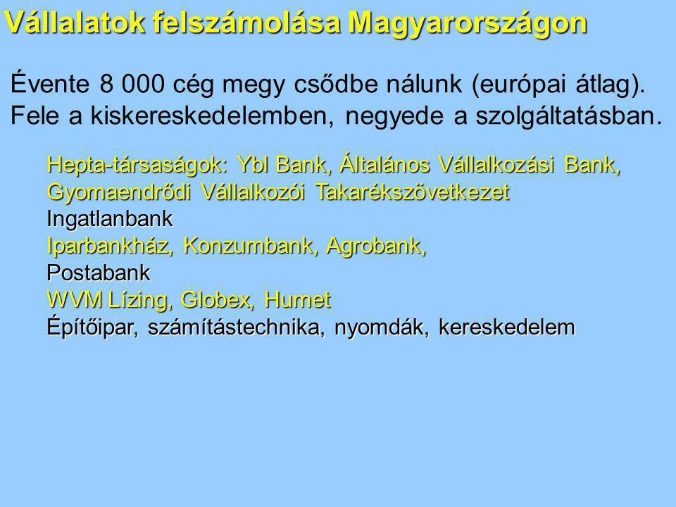Vállalatok felszámolása Magyarországon