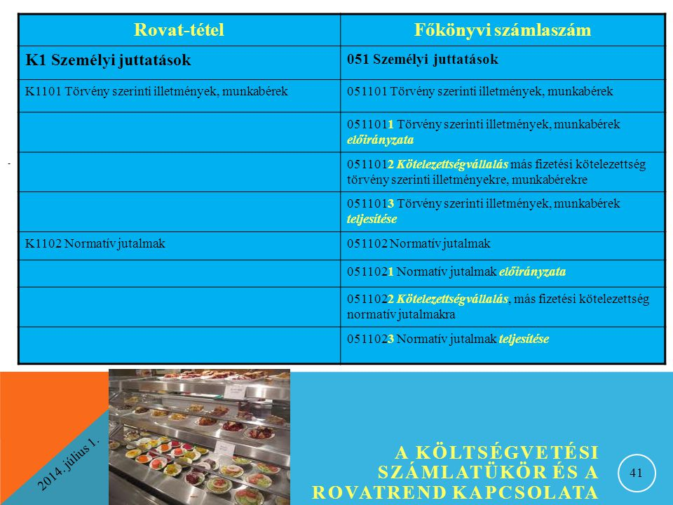 Rovat-tétel Főkönyvi számlaszám