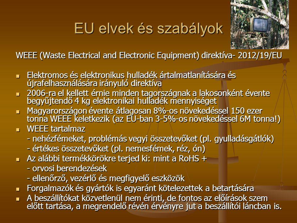 EU elvek és szabályok WEEE (Waste Electrical and Electronic Equipment) direktíva- 2012/19/EU.