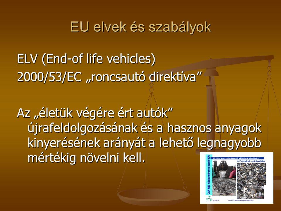 EU elvek és szabályok ELV (End-of life vehicles)