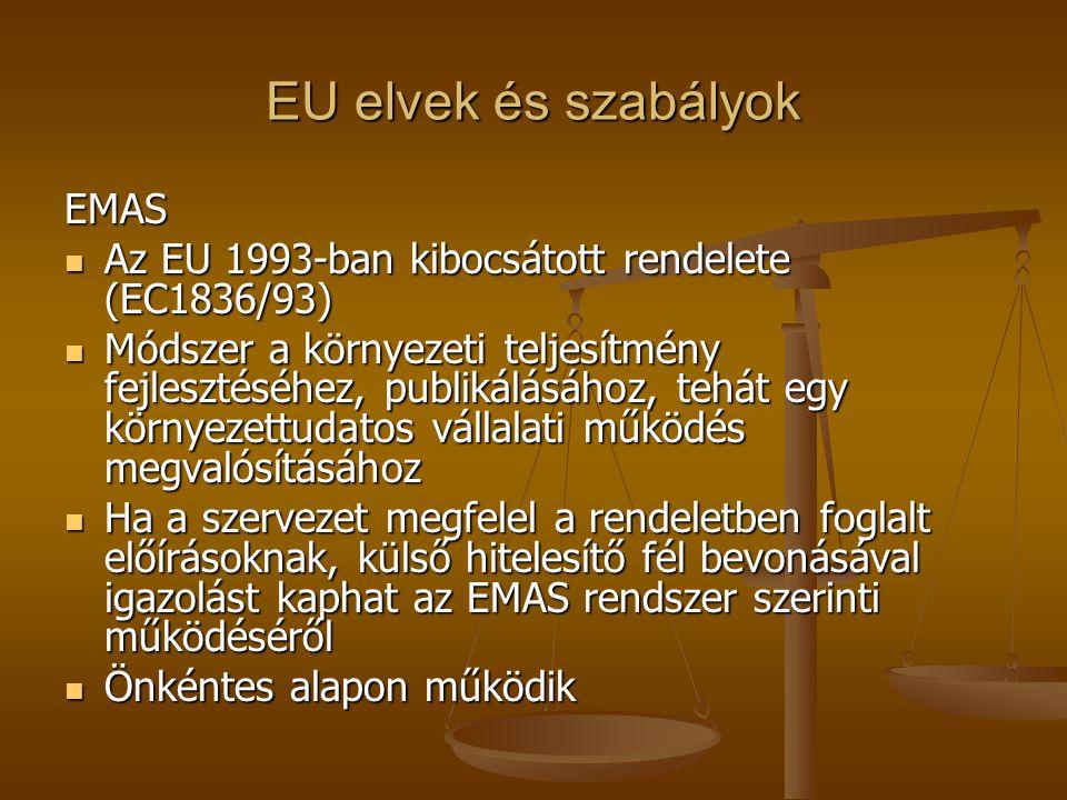 EU elvek és szabályok EMAS